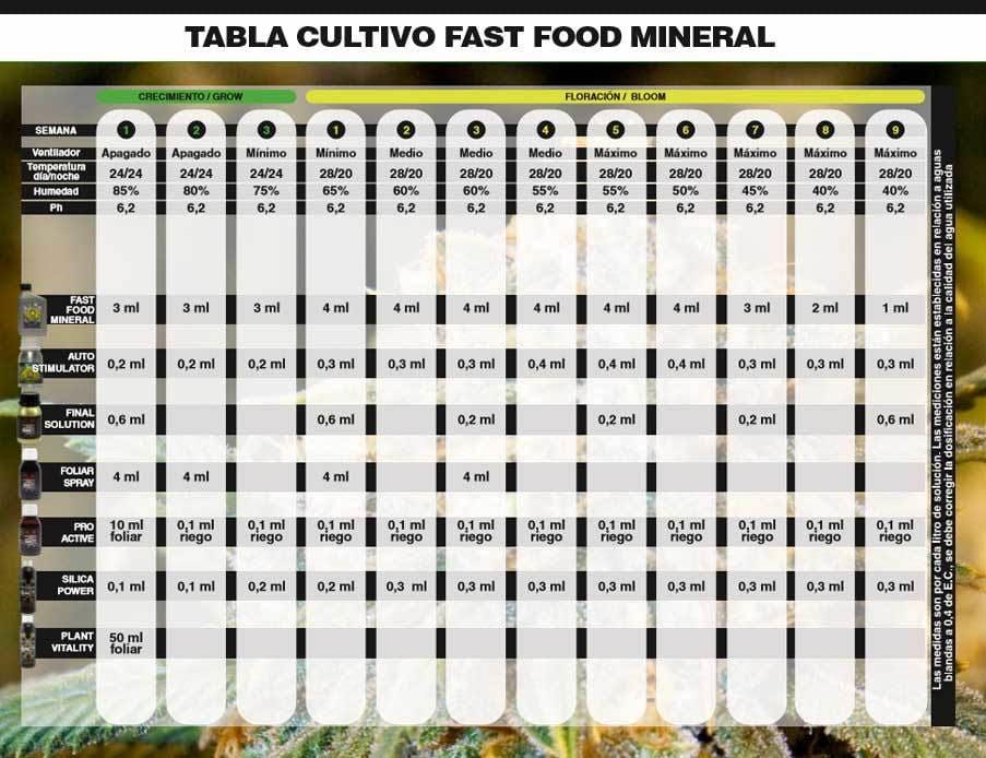 Tabla De Cultivo Bac Fast Food Mineral