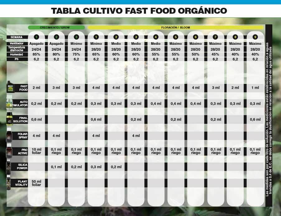 Tabla De Cultivo Bac Fast Food Organico