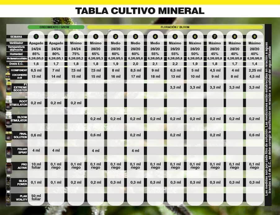 Tabla De Cultivo Bac Mineral
