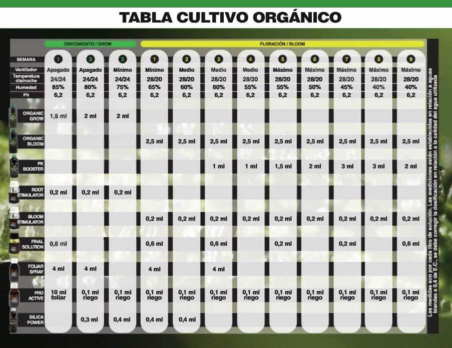 Tabla De Cultivo Bac Organico