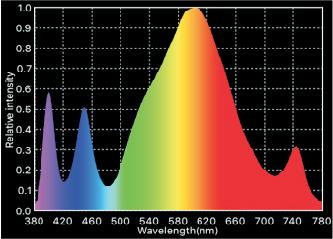 Cree Gx Spectrum 01