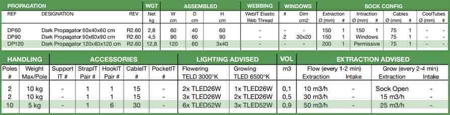 Caracteristicas Armario D120