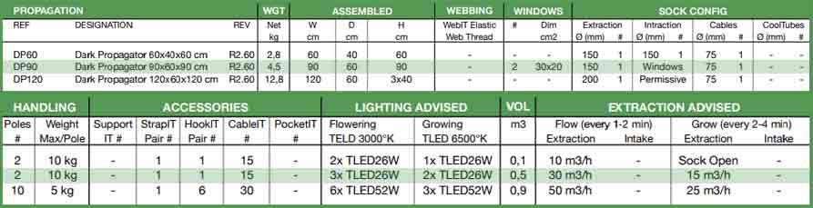 Caracteristicas Armario D90