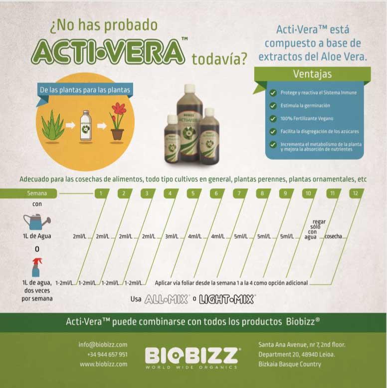 Infografia Acti Vera Biobizz