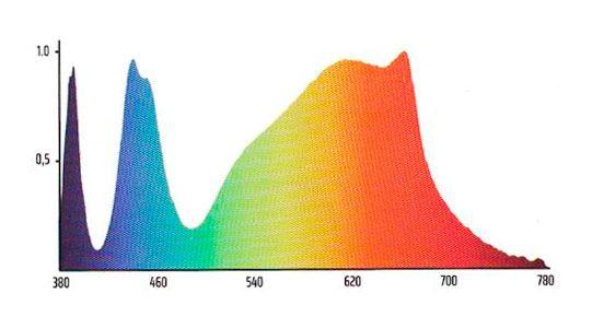 Panel Led Solux Titan Espectro 02