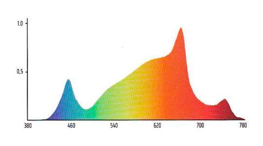 Panel Led Solux Titan Espectro 03