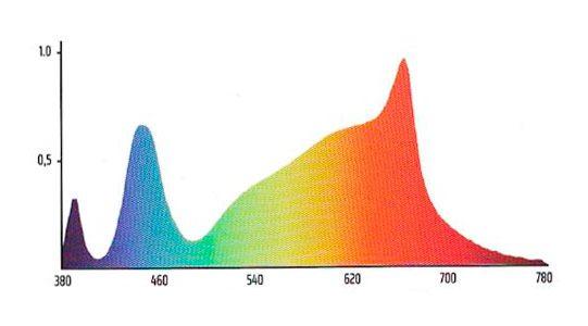 Panel Led Solux Titan Espectro 04