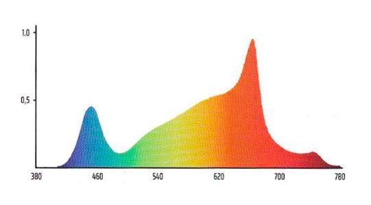 Panel Led Solux Titan Espectro 05