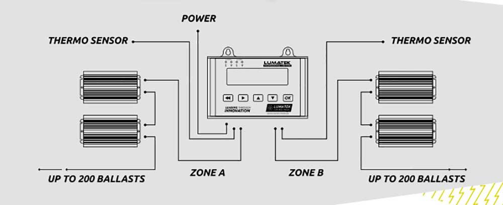 Panel de control digital Lumatek