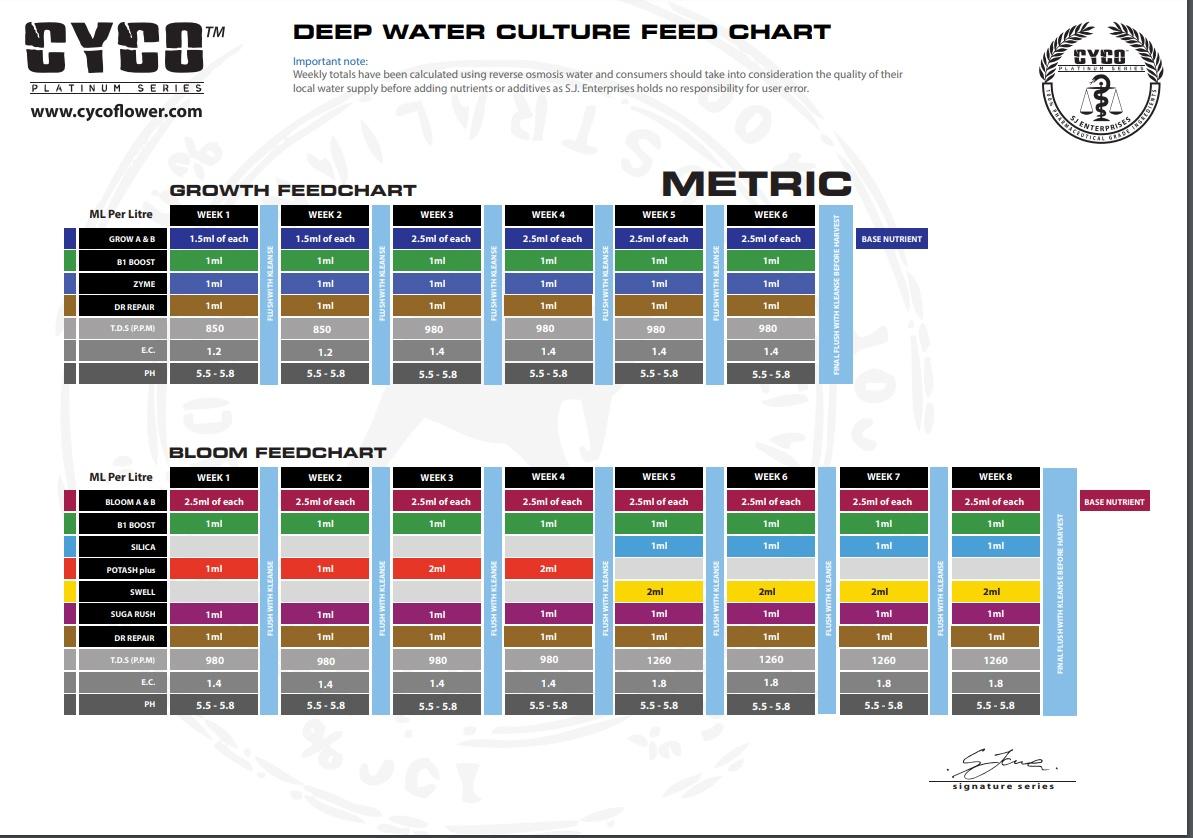 Tabla Cultivo Dwc Cultivo En Agua Profunda