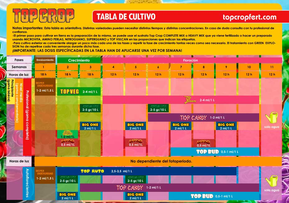 tabla_cultivo_top_crop
