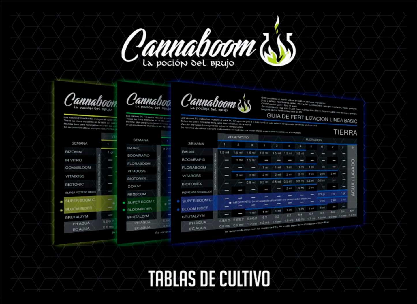 Tablas Cultivo Cannaboom 2020